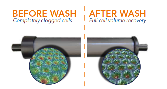 anilox cleaning before and after wash