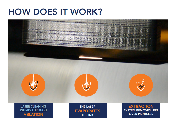 Flexo Wash Laser Cleaner, how does it work