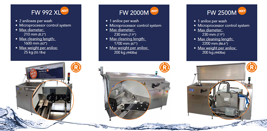 sustainable flexo wash anilox cleaners